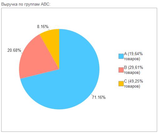 ABC анализ в сервисе 1С-Товары